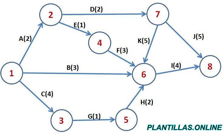 diagrama de pert plantilla