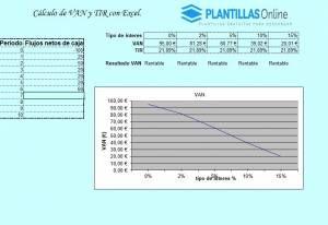 plantilla para calcular Van y TIR
